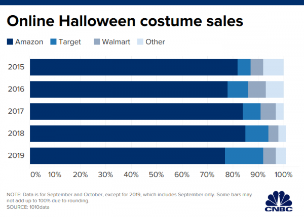 Halloween shoppers ditch brick-and-mortar stores to buy costumes online