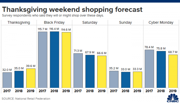 Shoppers ring up record Thanksgiving sales online. Black Fridays tally to top $7 billion