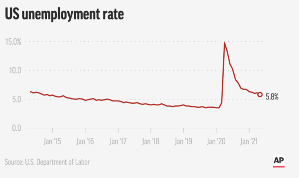 3 Takeaways From the May Jobs Report